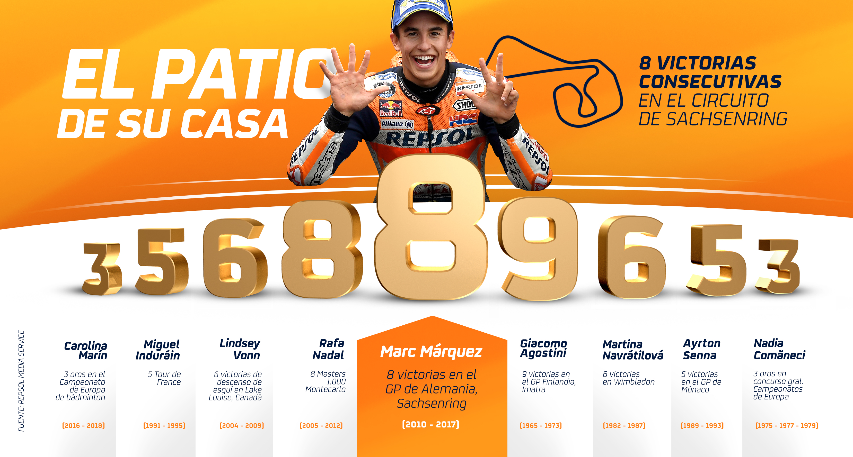 What do Marc Márquez, Ayrton Senna and Martina Navrátilová have in common?